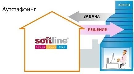 http://services.softline.ru/uploads/img/autstaff.jpg